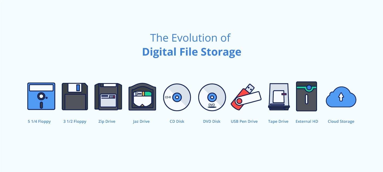 The-evolution-of-digital-file-storage-icons